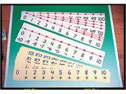 Frank Schaffer Publications Id-7805 Number Line Classroom-4 X 36 -20 To  100